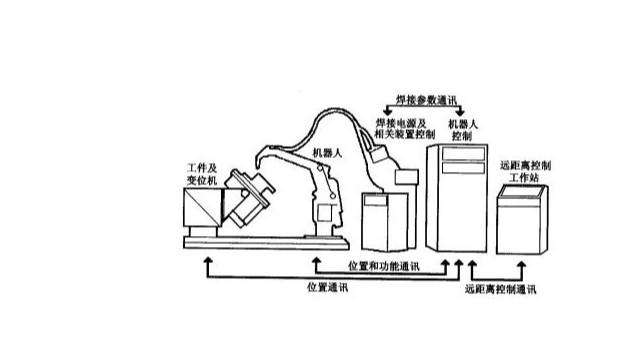 焊接机器人的工作原理是什么?
