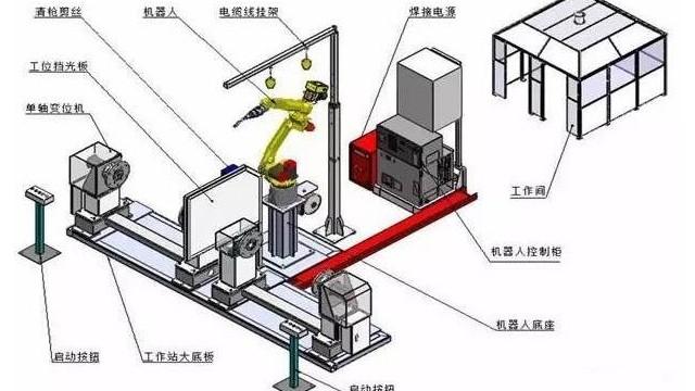 焊接机器人组成